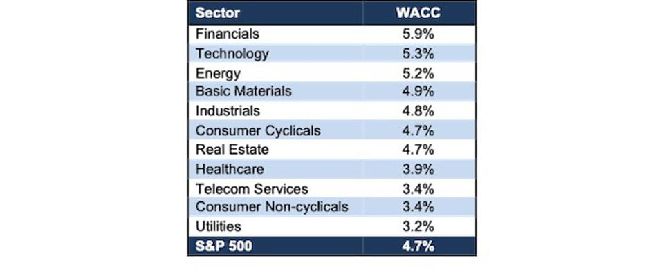 WACC by Sector