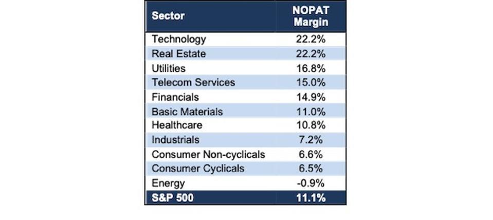 NOPAT Margin by Sector