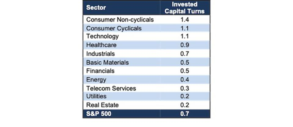 Invested Capital Turns by Sector