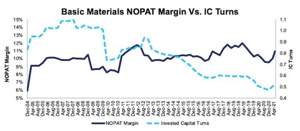 Basic Materials NOPAT Margin and IC Turns