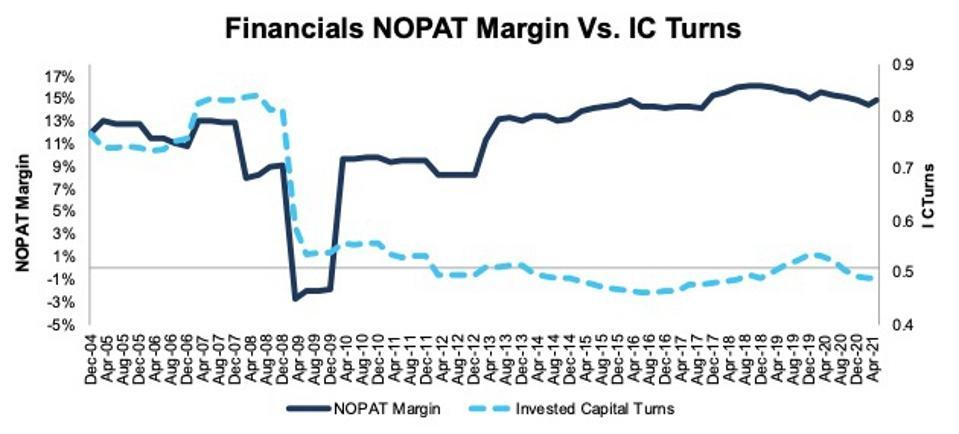 Financials NOPAT Margin and IC Turns