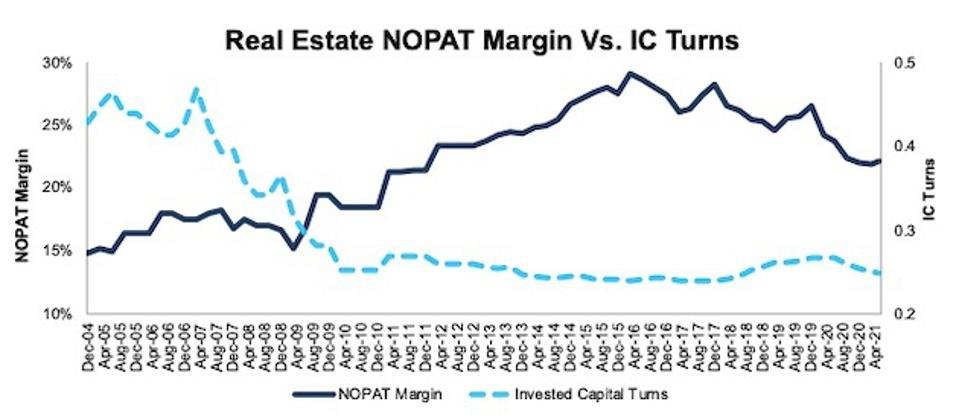 Real Estate NOPAT Margin Vs. IC Turns