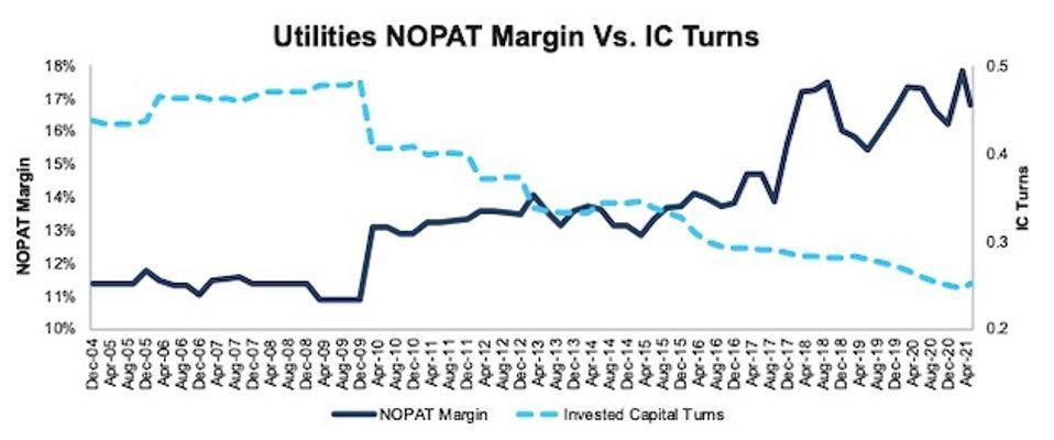 Utilities NOPAT Margin vs. IC Turns