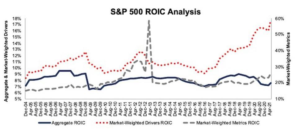 S&P 500 ROIC Methodologies Compared