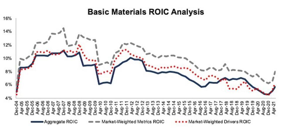 Basic Materials ROIC Methodologies Compared