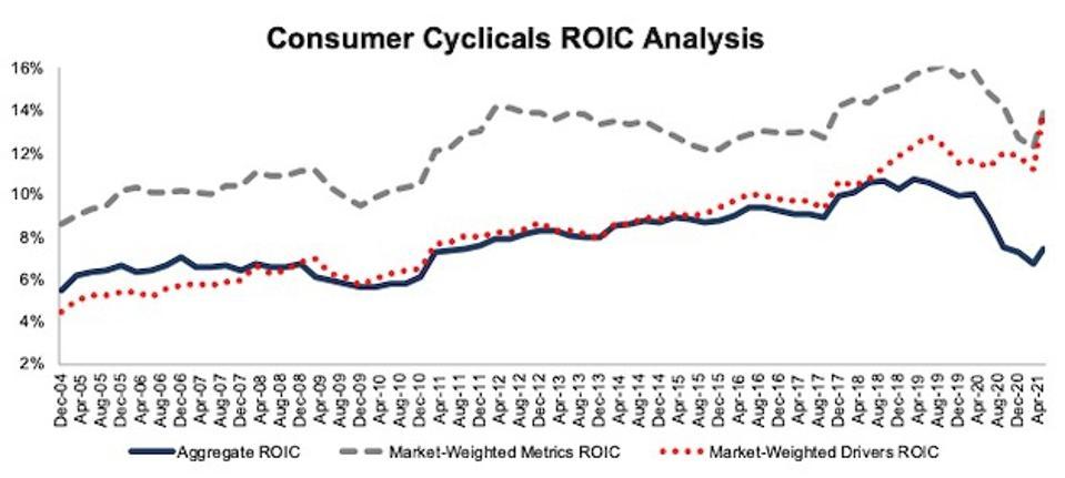Consumer Cyclicals ROIC Methodologies Compared