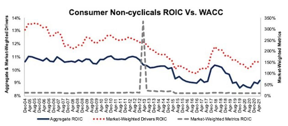 Consumer Non-cyclicals ROIC Methodologies Compared