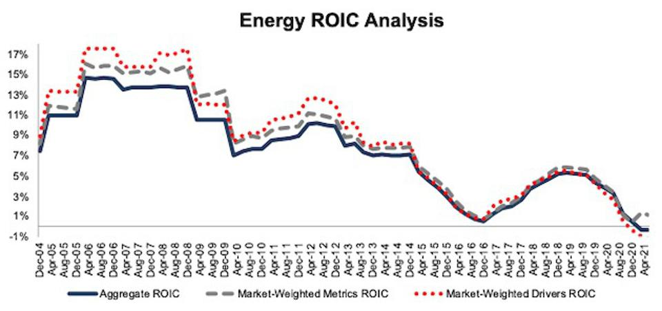 Energy ROIC Methodologies Compared
