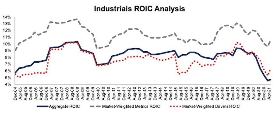 Industrials ROIC Methodologies Compared