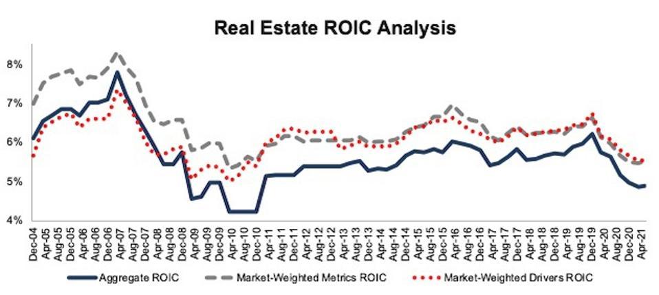 Real Estate ROIC Methodologies Compared