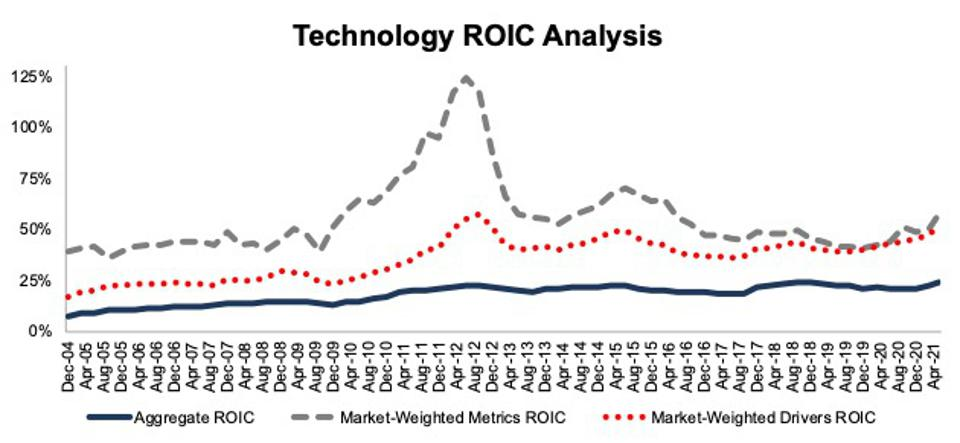 Technology ROIC Methodologies Compared