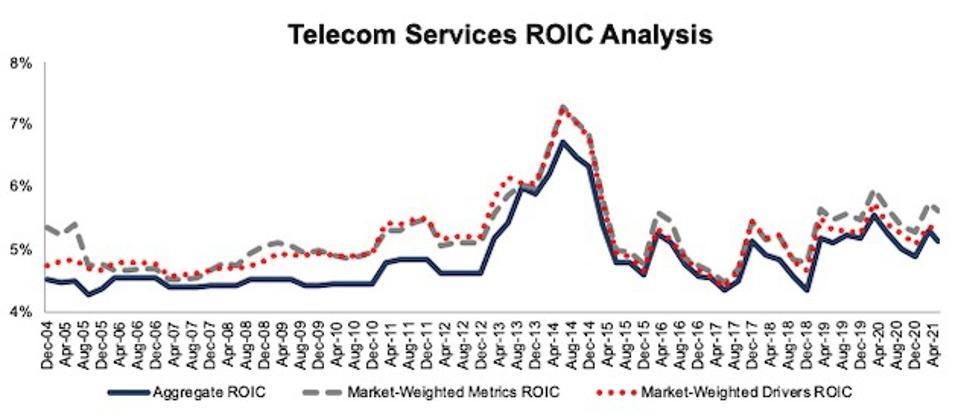 Telecom Services ROIC Methodologies Compared