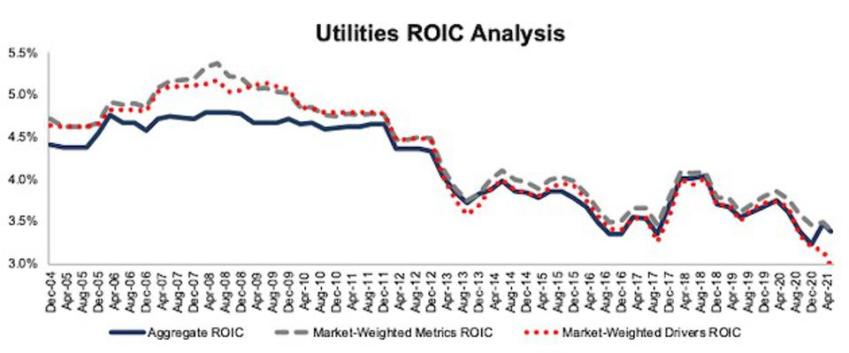 Utilities ROIC Methodologies Compared