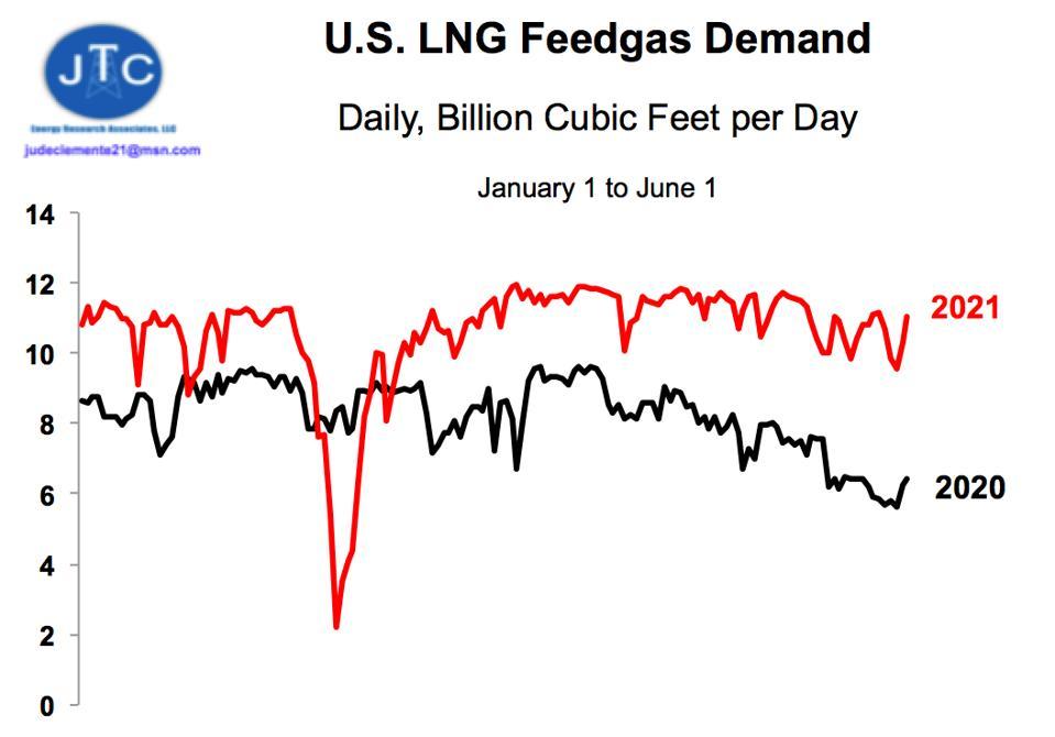 U.S. LNG feedgas demand 2020 vs. 2021
