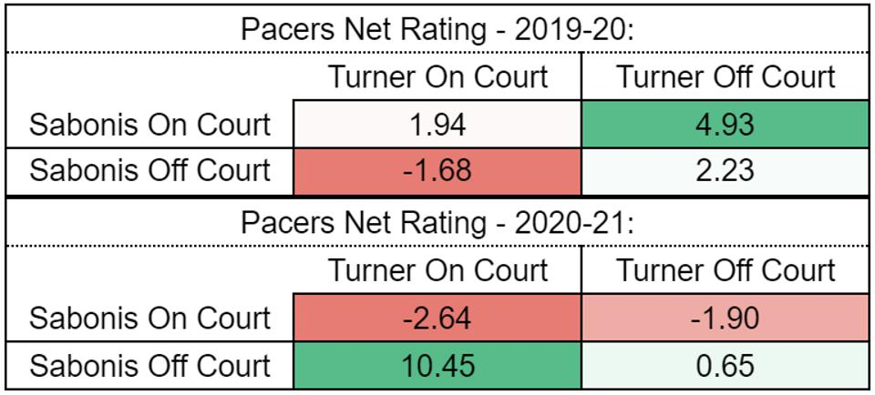 Indiana Pacers net ratings over the past two seasons.