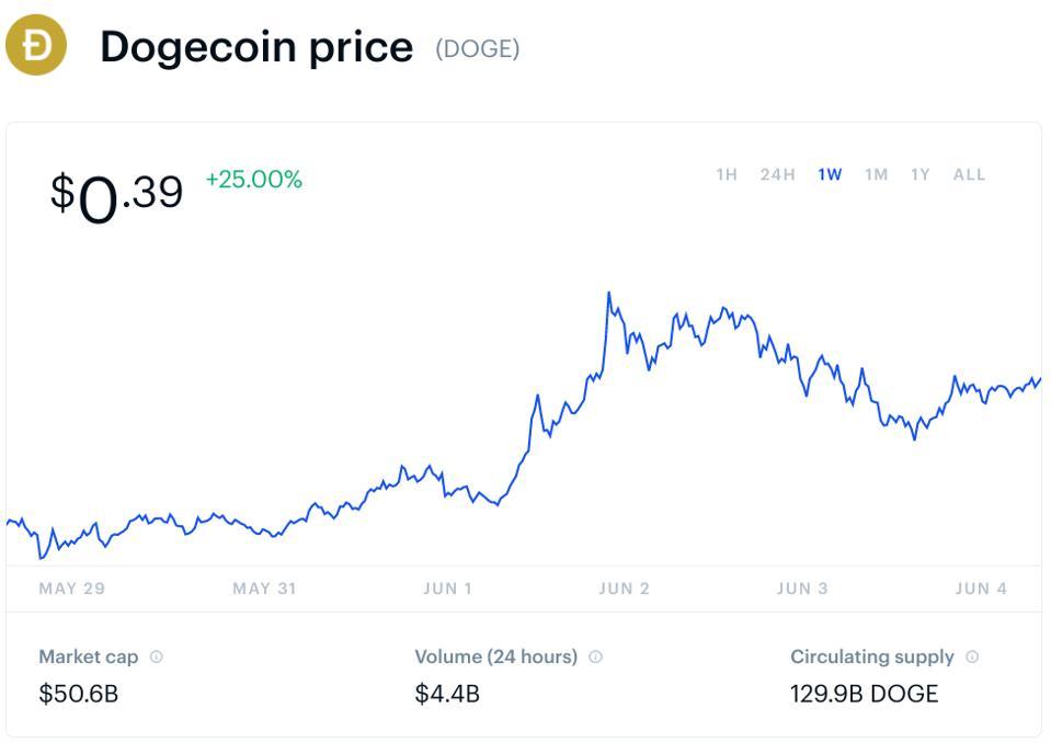 bitcoin, bitcoin price, dogecoin, dogecoin price, crypto, Elon Musk, Tesla, chart