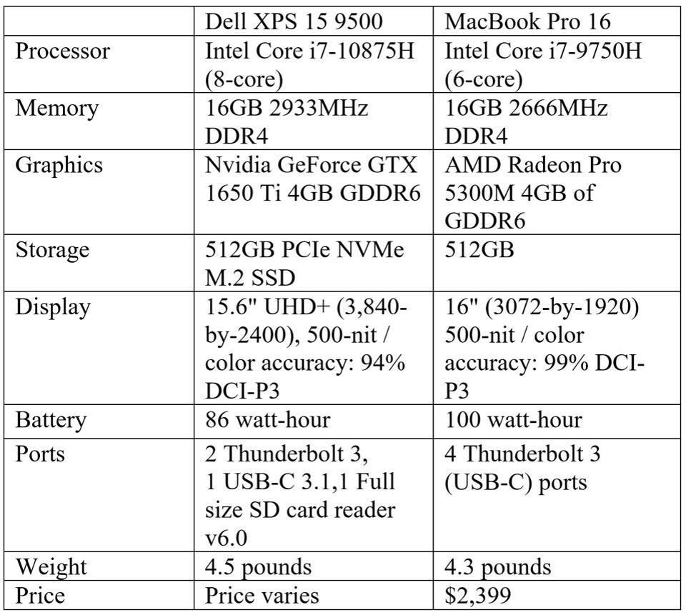 Dell XPS 15 9500.