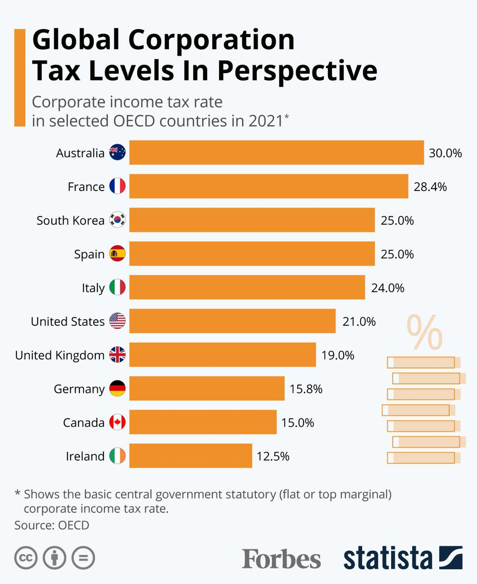 Global Corporation Tax Rates In Perspective