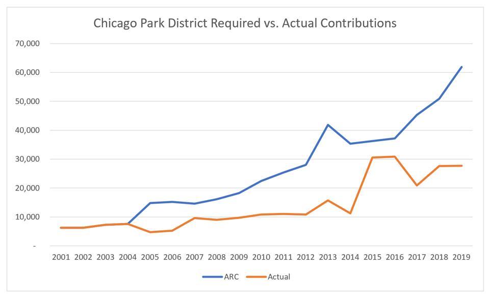 ARC/ADC vs. actual contributions, Chicago Park District