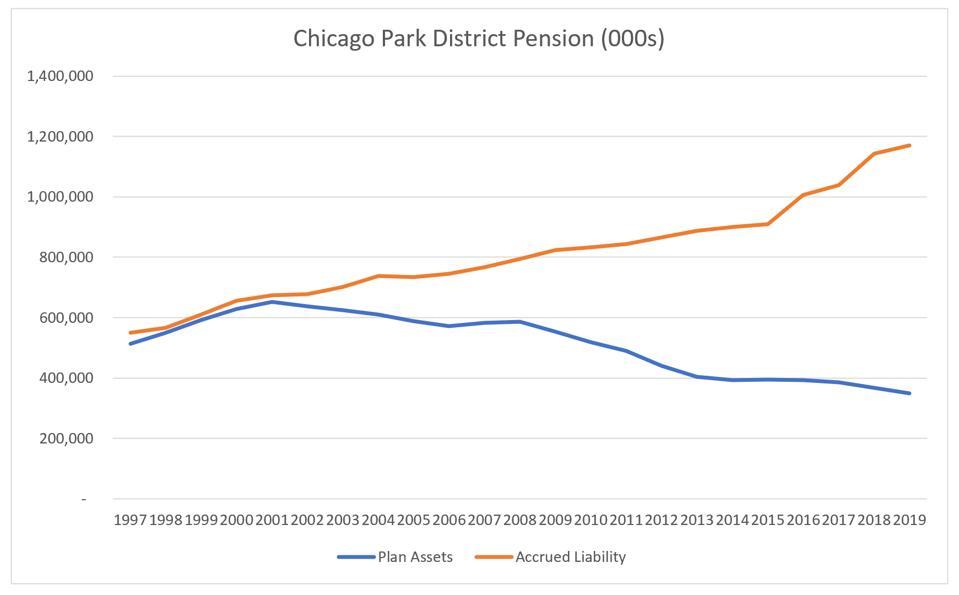 Park District pension assets and liabilities, 1997 - 2019.