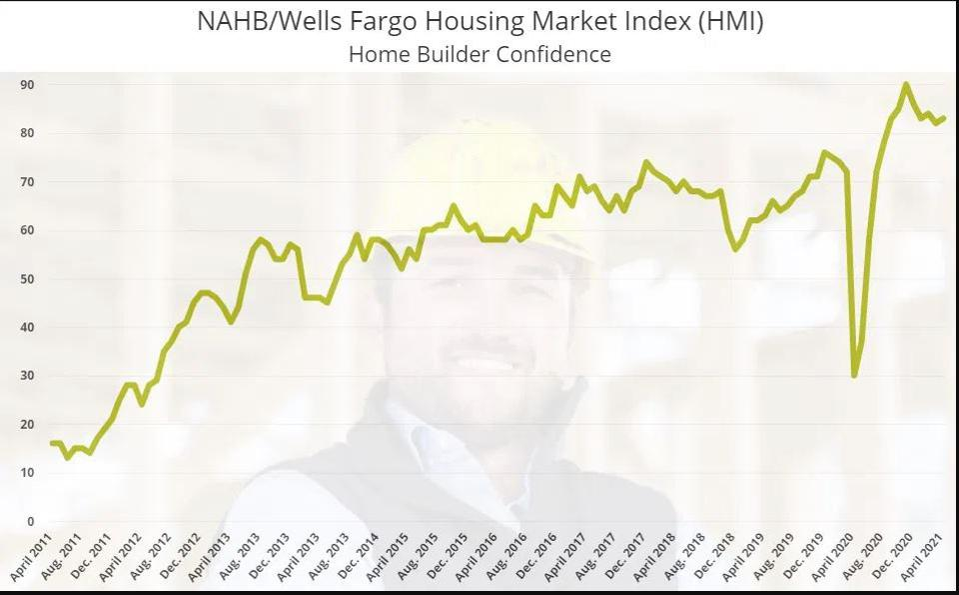 Note the Volatility of the HMI