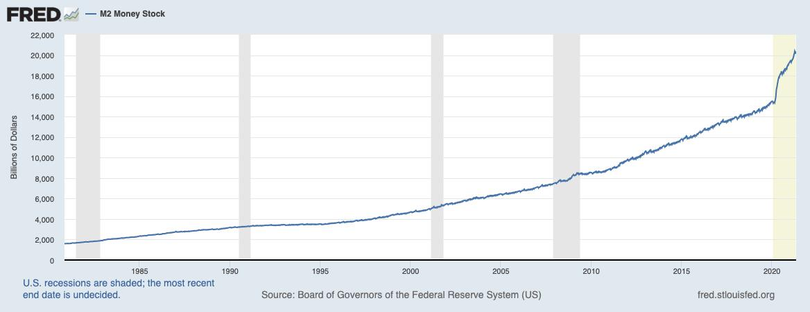 From February 2020 to May 2021, the U.S. Federal Reserve has increased the circulating supply by a proportion unprecedented in peacetime history.