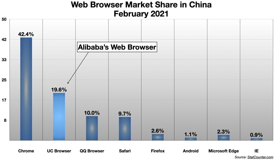 Alibaba's Web Browser Removed