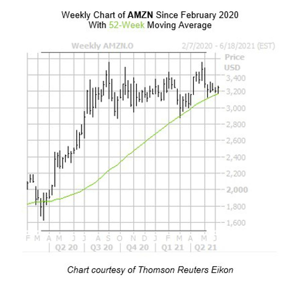 Weekly chart of AMZN since February 2020 with 52-week moving average