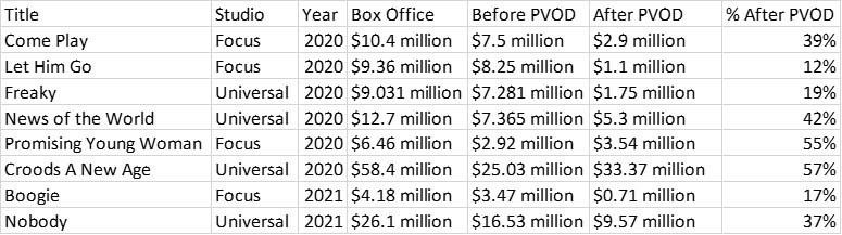 Comcast box office comparison table, with an emphasis on before/after PVOD release.