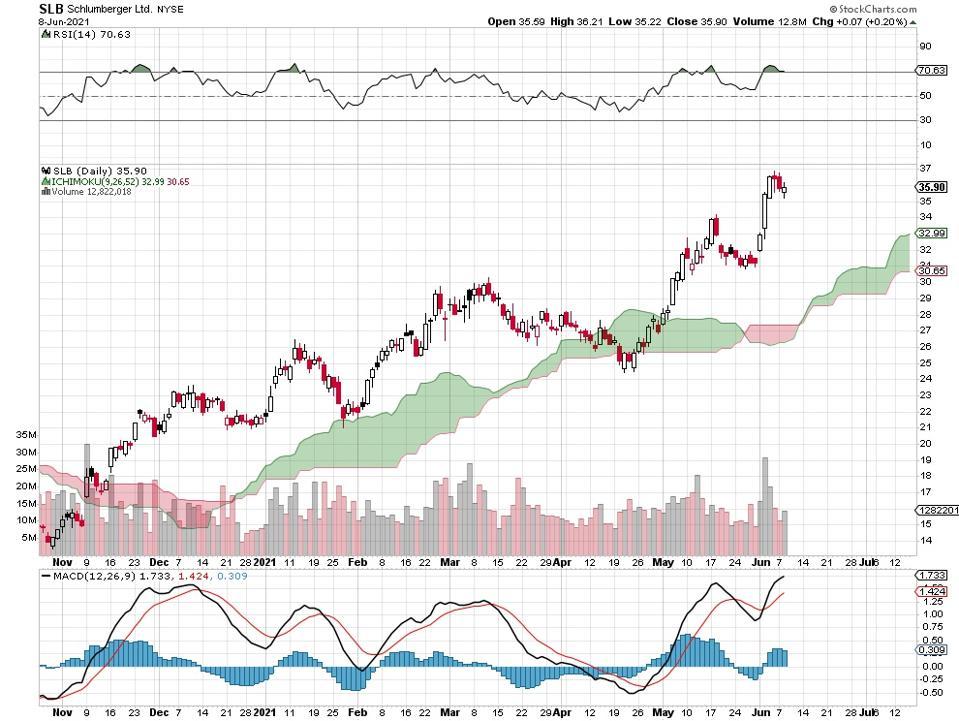 oil stock price chart