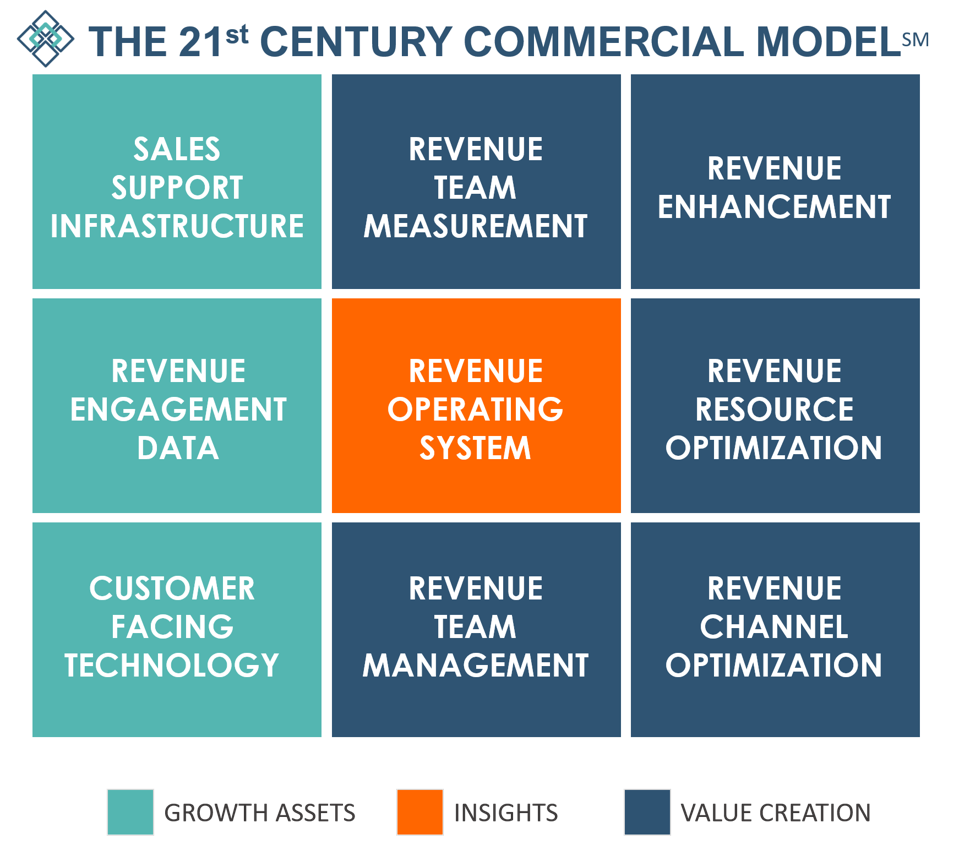The 21st Century Commercial Model