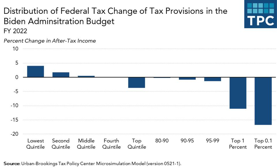 How are different households affected by President Biden's tax changes