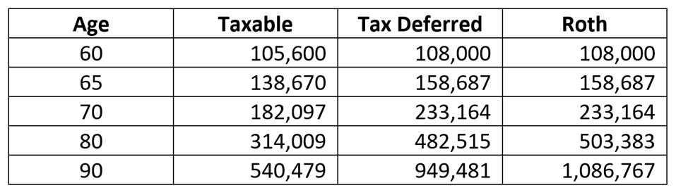 Chart depicting the difference in IRA balances based upon location.