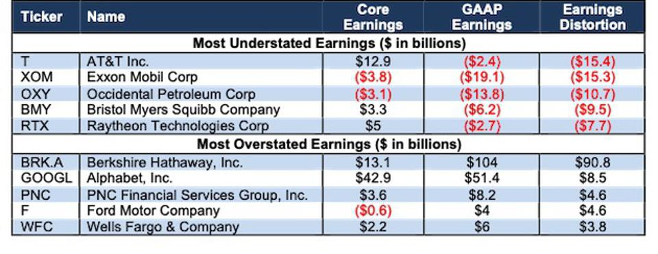 S&P 500 companies with the most under / overestimated profits