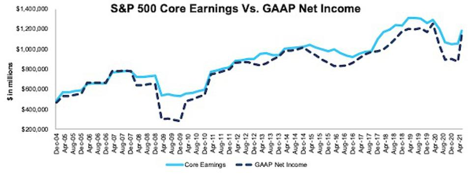 S&P 500 Core Profits vs.  GAAP