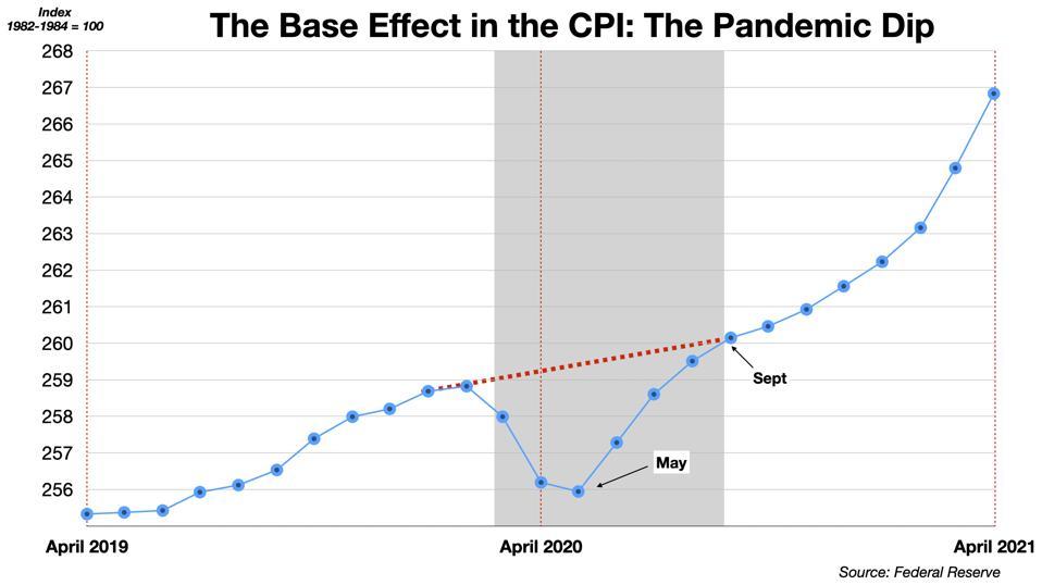 May Base Effect
