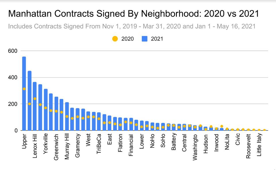 chart showing manhattan contracts signed by neighborhood 2020 vs 2021