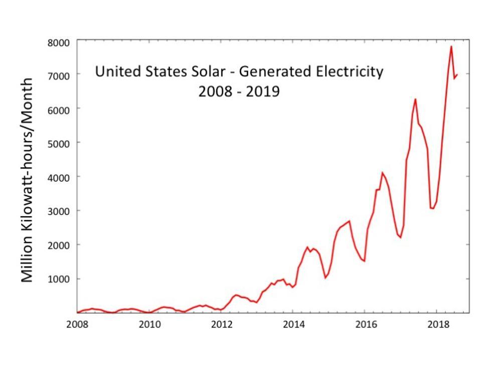 Solar generation since 2008