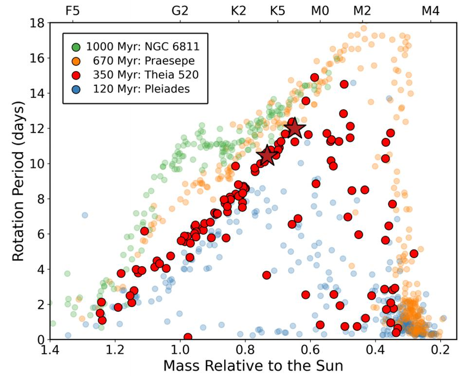 Four different star clusters and their stars, plotted with rotation period vs. mass.