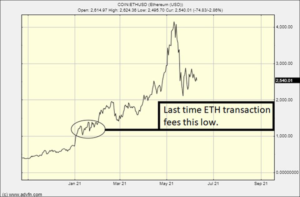 The last time the ethereum's transaction price was as low as it is now