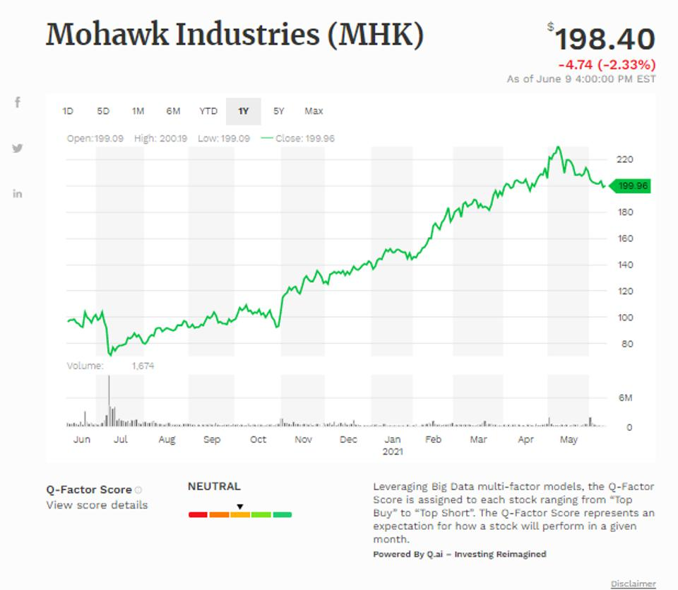 Simple moving average of Mohawk Industries Inc (MHK)