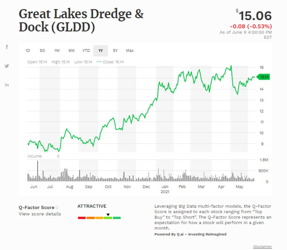 Simple moving average of Great Lakes Dredge & Dock Cp (GLDD)