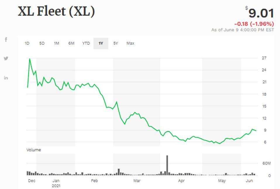 Simple moving average of Xl Fleet Corp (XL)