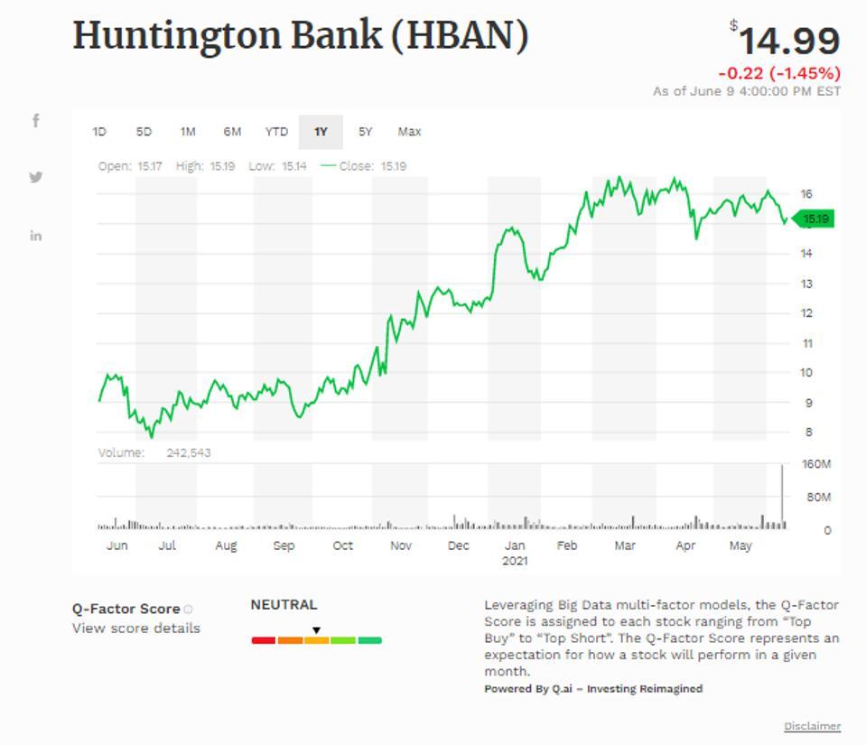 Simple moving average of Huntington Bancshares (HBAN)