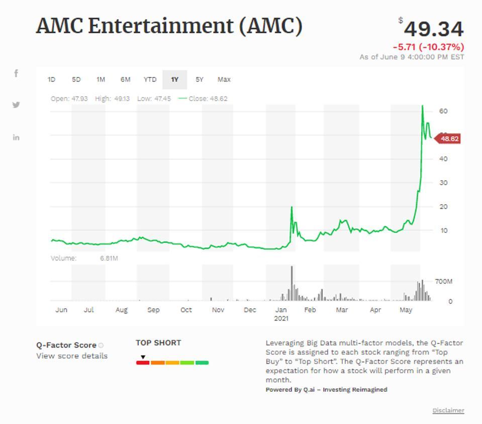 Simple moving average of Amc Entertainment Holdings (AMC)