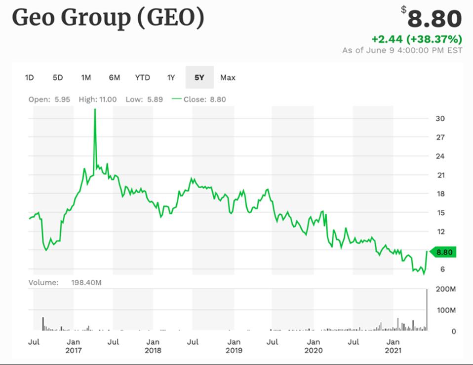 GEO 5-year performance