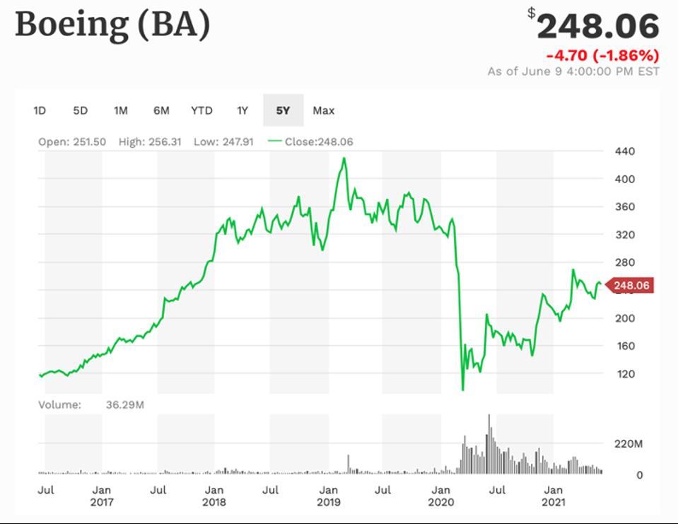 Boeing 5-year performance