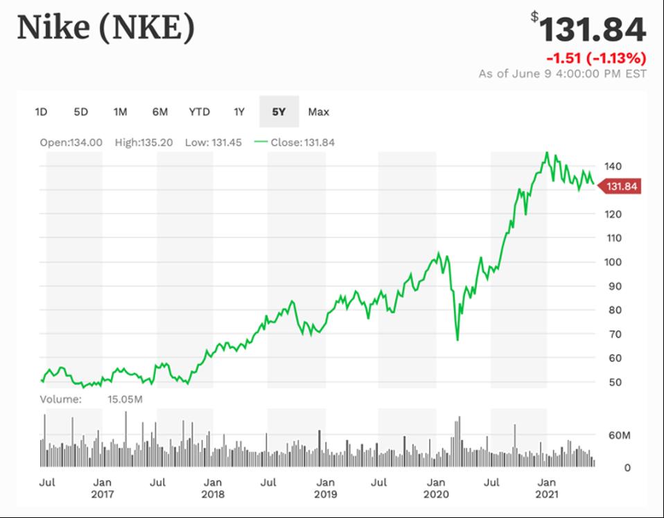 NIKE 5-year performance