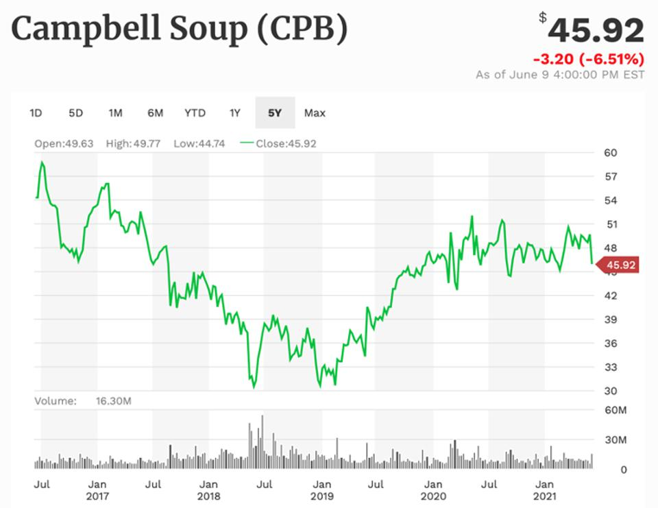 Campbell Soup 5-year performance