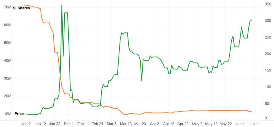 GameStop's short interest shares vs. stock price